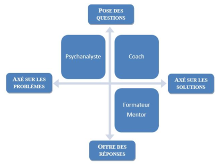 schéma discipline